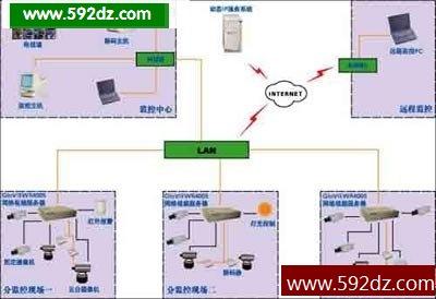 酒店宾馆网络视频监控系统设计方案(图)(推荐)