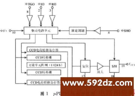 CCD相机系统中驱动电路的设计,http://www.592dz.com   0 引 言   电荷耦合器件(CCD)是一种转换式图像传感器,是以电荷作为信号的MOS型半导体器件。其基本结构是一种密排的MOS电容器,能够存储由入射光在CCD光敏单元激发而产生的电荷,并且能在适当的时钟脉冲驱动下,把存储的电荷以电荷包的形式定向传输转移,从而完成从光信号到电信号的转换。CCD具有体积小、质量轻、功耗小、工作电压低和抗烧毁等特点,在分辨率、动态范围、灵敏度等方面的优越性也是很多其他器件无法比拟的,目前CCD器件已