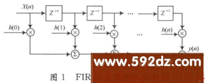 FIR带通滤波器的FPGA实现,http://www.592dz.com FIR带通滤波器的FPGA实现 引 言 在FPGA应用中,比较广泛而基础的就是数字滤波器。根据其单位冲激响应函数的时域特性可分为无限冲击响应(Infinite Impulse Response,IIR)滤波器和有限冲击响应(Finite Impulse Response,FIR)滤波器。DSP Builder集成了Altera和Matlab/Simulink基于FPGA的信号处理的建模和设计。该工具可以将数字信号处理算法(DSP)系