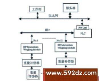 智能称量系统的拓扑结构示意图
