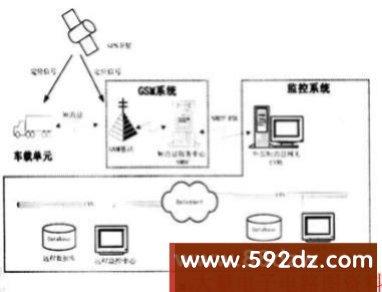gps-gsm车辆监控系统的分析与实现