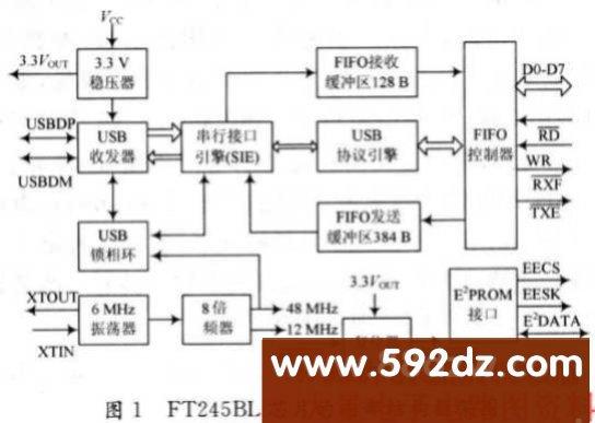 dsp与cpld 电路图