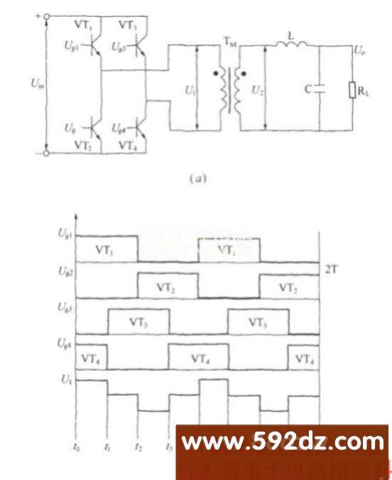 全桥式逆变电路全桥式逆变电路,http://www.592dz.com  单相逆变器电路有推挽式、半桥式和全桥式,其中,以全桥式逆变电路应用最为普遍。单相全桥式逆变电路原理如图(a)所示。(b)图为激励信号和输出电压波形。