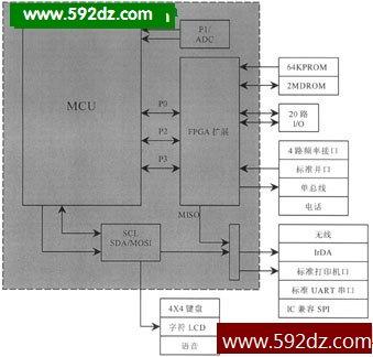 数字电压表框图五,仿真器调试器在单片机应用开发中