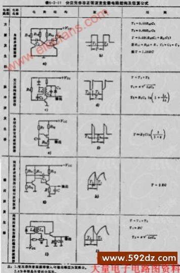 由分立元件组成的常用非正弦发生器的电路结构和估算公式见表5.