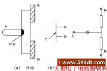单结晶体管的结构,http://www.592dz.com 单结晶体管的结构 晶闸管的触发电路有很多,其中比较常见的有单结晶体管触发电路。单结晶体管又称双基极二极管,有一个发射极和两个基极[2]。它是在一块高掺杂的N型硅基片一侧的两端各引出一个接触电阻很小的极,分别称为第一基极B1 和第二基极B2。而在硅片的另一侧靠近B2处,掺入P型杂质,形成PN 结,引出电极,称为发射极。因为N 型硅基片的杂质少,所以两基极之间的电阻(体电阻)较高。值得注意的是RB1 的阻值会随发射极电流Ie 的变化而改变,具有可变电