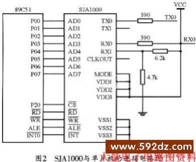 基于STC89C51的CAN总线点对点通信模块设计,http://www.592dz.com 摘要:随着人们对总线对总线各方面要求的不断提高,总线上的系统数量越来越多,继而出现电路的复杂性提高、可靠性下降、成本增加等问题。为解决上述问题,文中阐述了基于SJAl000的CAN总线通信模块的实现方法,该方法以PCA82C250作为通信模块的总线收发器,以SITA-l000作为网络控制器。并以STCSTC89C5l单片机来完成基于STC89C5l的CAN通信硬件设计。文章还就平台的初始化、模块的发送和接收进行了