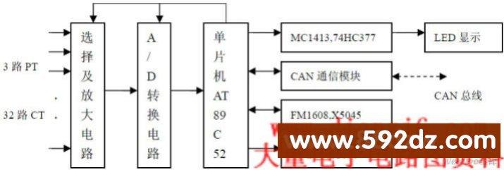 基于CAN总线的多用户电能表设计,http://www.592dz.com 摘要:本文介绍了一种采用CAN总线的多用户电能表设计。首先介绍了CAN总线优点和电能表的特点以及硬件方案设计, 接着详细探讨了电能表主要模块功能。该电能表既可以计量多户家庭的用电情况, 还具有断电控制、实时处理速度快、性价比高的特点;尤其,增加可透支用电的设计,具有人性化的优点。   0 引言   在实际应用中, 越来越多像学校、工厂宿舍等用户密集场合,采用了一块表计量多个用户的多用户电能表,这种新型电能表对于降低人力与管理成本是
