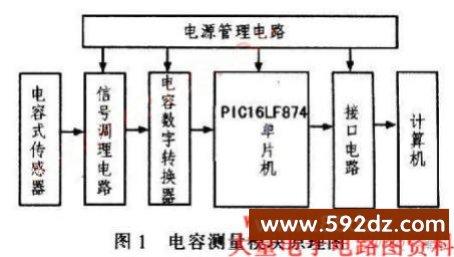基于plcl6lf874单片机的电容测试电路设计