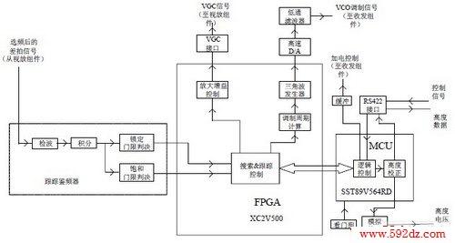 信号处理组件完成地面高度的搜索/跟踪,agc,stc 等功能,其电路框图