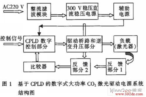 基于cpld的激光驱动电源的设计