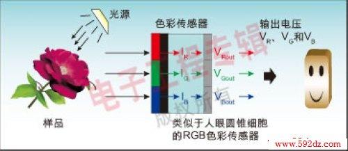 rgb色彩传感器工作原理及应用方案分析图片
