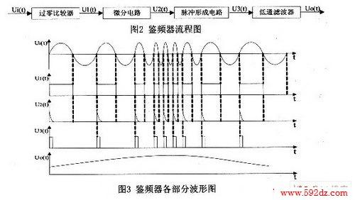 它由四部分组成(如图2所示),即过零比较器,微分电路,脉冲形成电路和