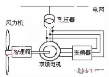 双馈发电机变速恒频系统