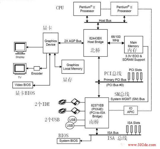 440bx主板结构图_微机|单片机