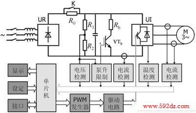 图1绘出了一种典型的数字控制通用变频器-异步电动机调速系统原理图.